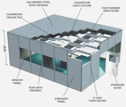Abtech HDW Series Modular Cleanroom