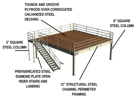Illustration of a steel mezzanine by Abtech Inc.